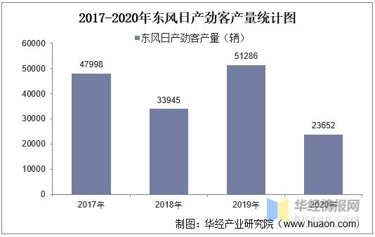 2017-2020年东风日产劲客产销量及产销差额统计