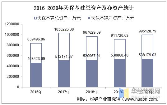2016-2020年天保基建总资产、总负债、营业收入、营业成本及净利润统计                                   图1