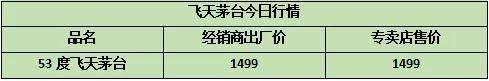 【茅台酒价行情】2021年6月12日茅台酒市场价格行情