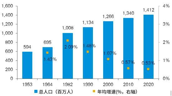 上海人口变化趋势_京 城互鉴 宏观尺度上京沪双城的若干比较