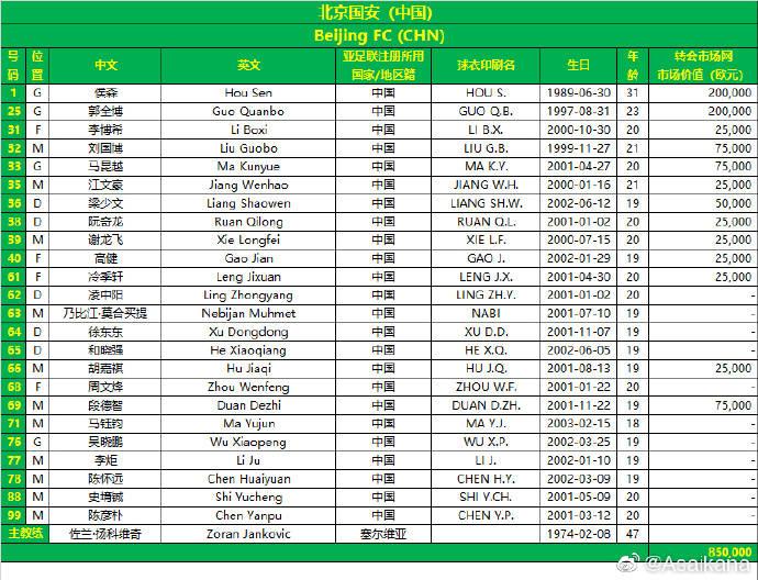 【亚英体育】国际亚冠小组赛名单-一线队小将 U21球员组成 侯森正在列_1