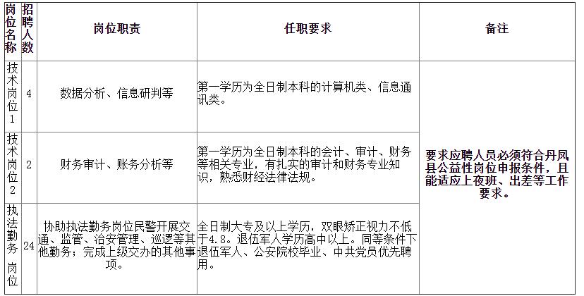 2021年丹凤县人口_2021年商洛市丹凤县公安局招聘警务辅助人员公告(30人)