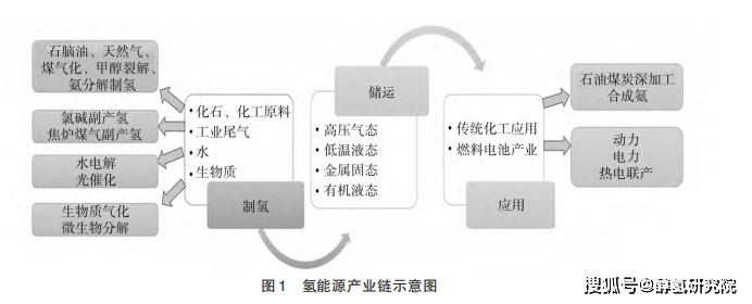 有了解過氫儲能系統關鍵技術及發展前景嗎?