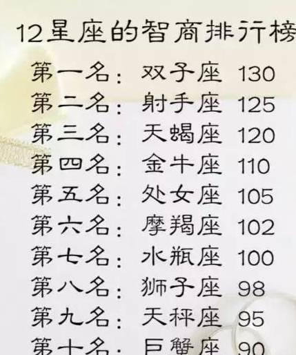 十二星座的智商排行榜,獅子座最暴力,你呢?