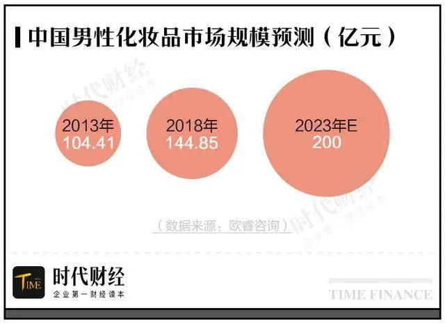 据欧睿咨询数据,2013年我国男性化妆品市场规模为104.41亿元,到2018年增加到144.85亿元,其预计此后年均增长6-8%,直至2023年将突破200亿元。