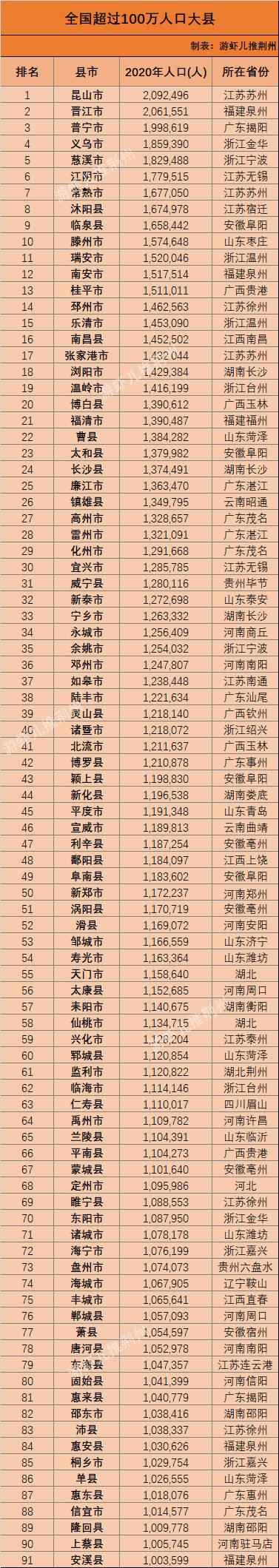 91个县人口超百万,昆山晋江突破200万,江浙粤均有10县以上入榜