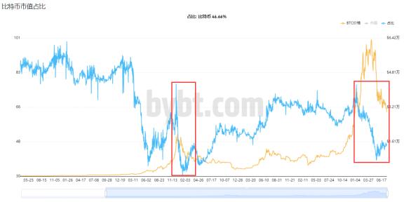 比特币价格再度跌破3万美元  第6张 比特币价格再度跌破3万美元 币圈信息