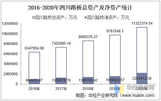 2016-2020年四川路桥总资产、营业收入、营业成本、净利润及每股收益统计wls