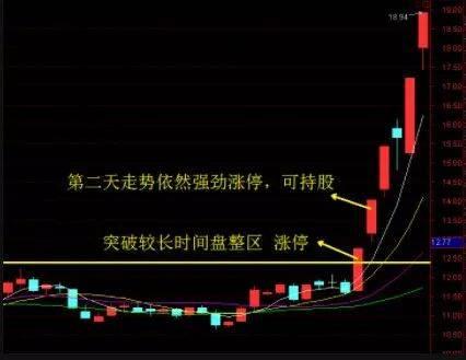 股市天天有涨停的股票,有没有一种方法能够天天抓涨停?-lfp