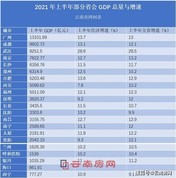 云南全年GDP_上半年云南GDP超越辽宁排名全国17位,昆明需要加油了
