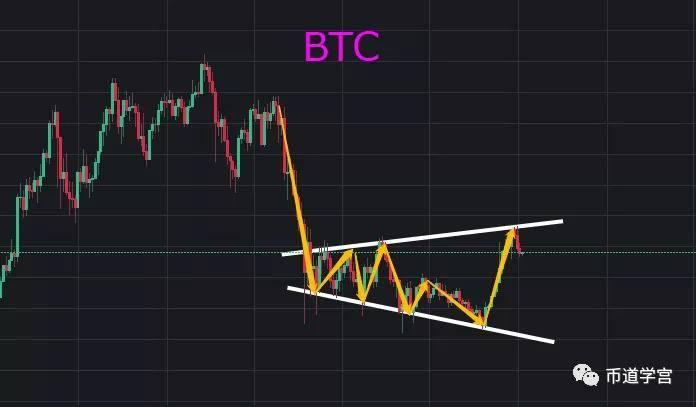 BTC震荡式吸筹,大涨行情要来了?