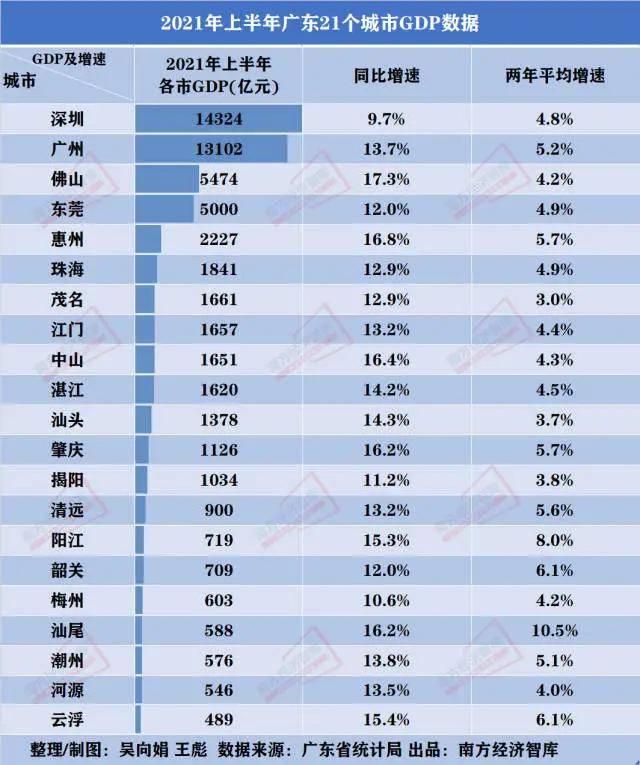 gdp排名2021中国广东_GDP贡献率 GDP贡献率最新消息,新闻,图片,视频 聚合阅读 新浪网