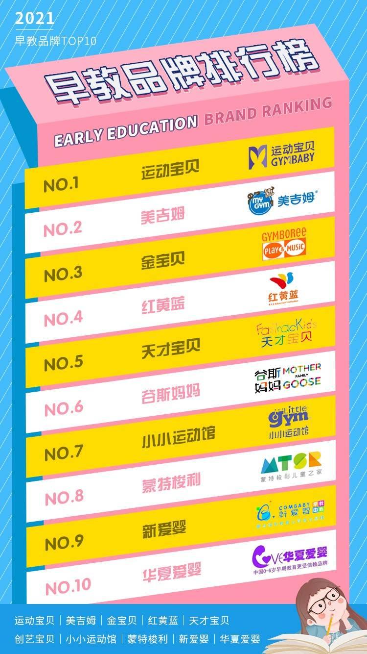 2021年国内早教排行榜再更新,早教排名前十品牌火爆家长圈