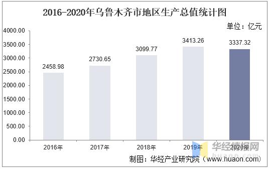 乌鲁木齐gdp2021_2016-2020年乌鲁木齐市地区生产总值、产业结构及人均GDP统计