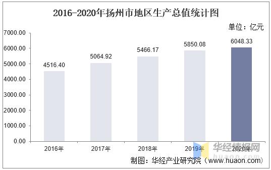 扬州的gdp_江苏一百强县市,扬州境内工业产值第一,GDP达到818亿元
