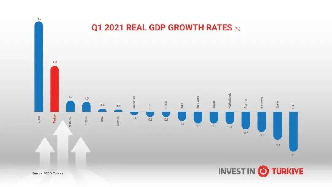 GDP的投资_移民港:希腊正在满血复活!第2季度GDP同比增长16.2%,投资正当...