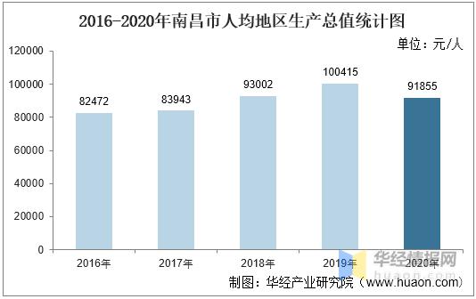 2019南昌人均gdp_中国省会人均GDP十强:南京稳居首位,郑州南昌入围