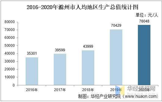 滁州2020年gdp_2016-2020年滁州市地区生产总值、产业结构及人均GDP统计