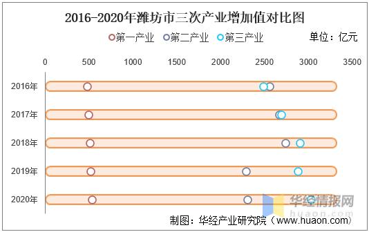 潍坊各个地方gdp_浙嘉 实在太憋屈 市本级体虚,5县市离心,好处没摊上,调控整一起 嘉兴