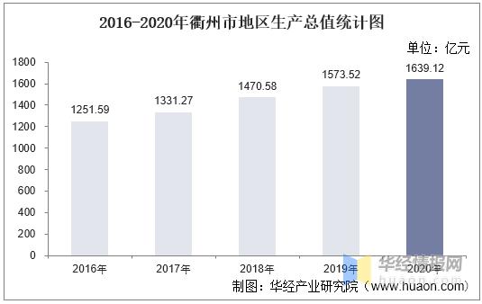 衢州各市人均GDP_全体城市高于全国,丽水衢州增长最快 浙江各城市2020年人均收入