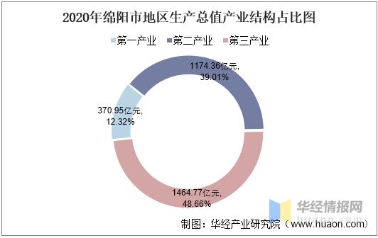2020绵阳gdp_2016-2020年绵阳市地区生产总值、产业结构及人均GDP统计