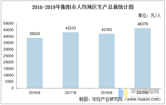 衡阳gdp2020年全年_最新数据 2020年衡阳各区GDP出炉 谁是第一