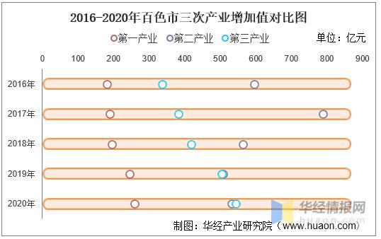 2020百色gdp排名_广西百色的2020年前三季度GDP出炉,排名有何变化
