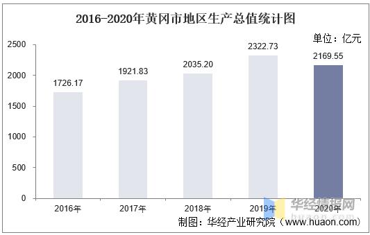 2020黄冈各县gdp_2016-2020年黄冈市地区生产总值、产业结构及人均GDP统计