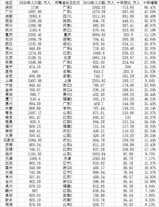 山东人口数_中国城市人口大数据:91市超500万人山东数量最多