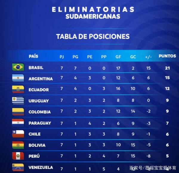 世预赛复仇大战!巴西力拼阿根廷!内马尔施压梅西!智利或遭出局