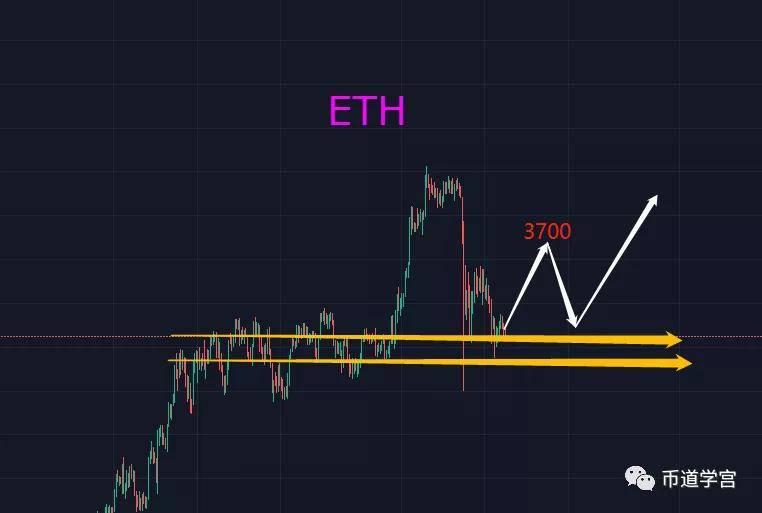 ETH再次探底密集交易区,行情反弹有望  第2张 ETH再次探底密集交易区,行情反弹有望 币圈信息