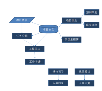 精诚CRM&PM系统项目管理软件功能