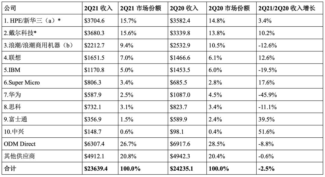 全国内vps球服务器营收:华为大跌46%!中兴大涨52%!