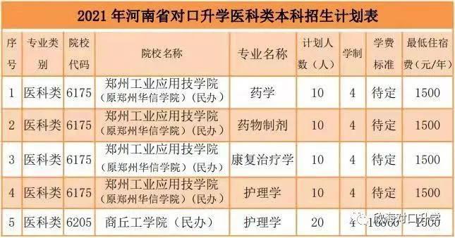 2021年河南对口升学医科类专业录取情况