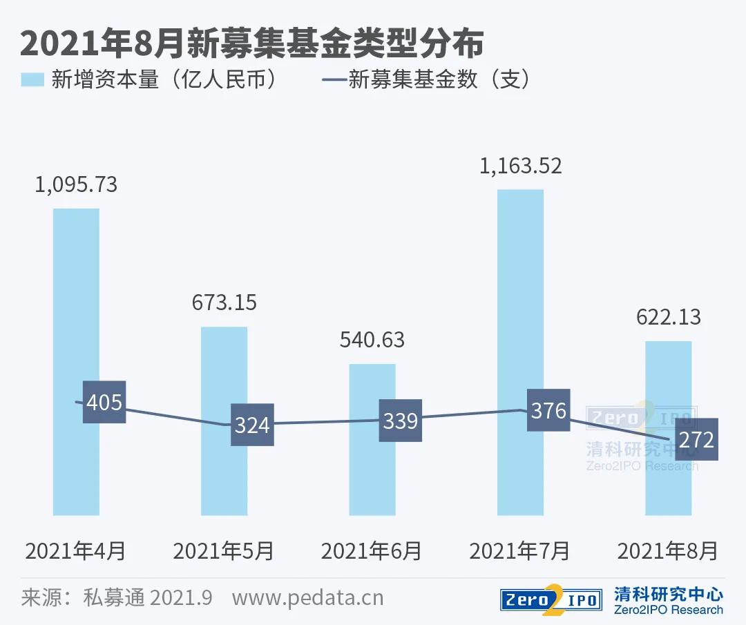 【清科数据:8月人民币基金募资额占比97.2%,投资市场热度回升】