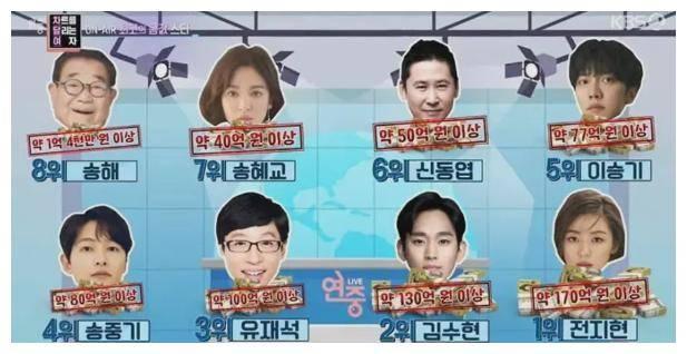 2021年韩国8大明星 宋慧乔京仅排第7 第一名更是高达1