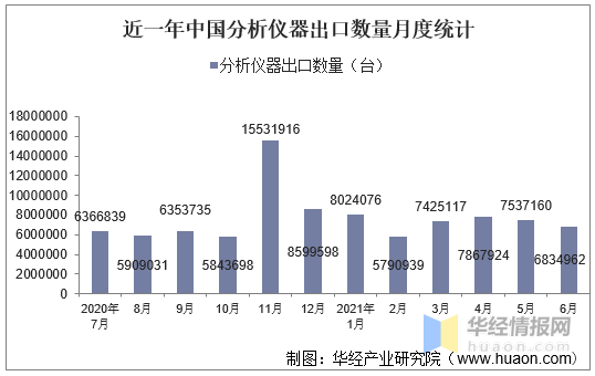 2021年6月中国分析仪器出口数量、出口金额及出口均价统计