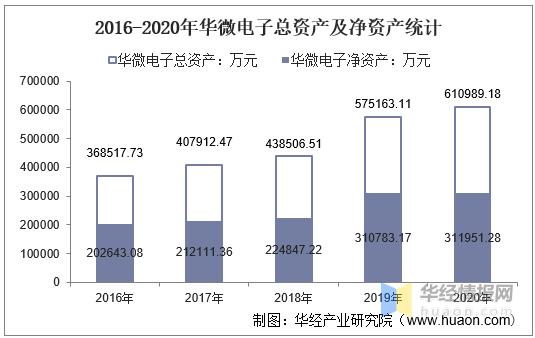 2016-2020年华微电子总资产、营业收入、营业成本、净利润及每股收益统计