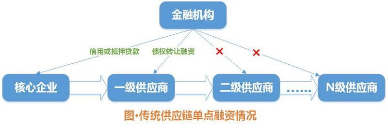 和数软件:区块链真正的商业用途有哪些?(二)