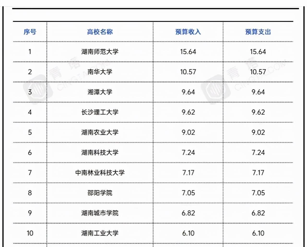 湖南省地方高校经费排名:湖师大居榜首,湘潭大学低于南华大学!