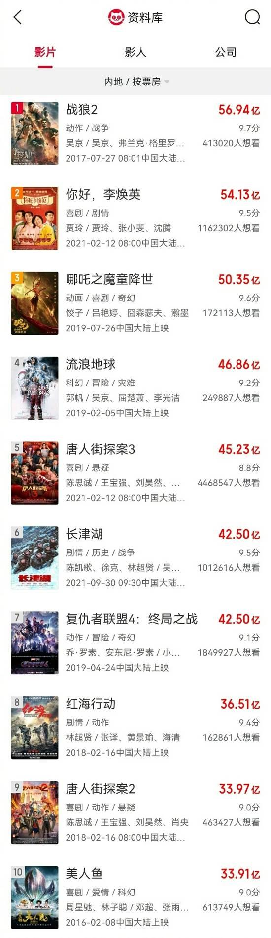 42.5亿!长津湖票房超复联4