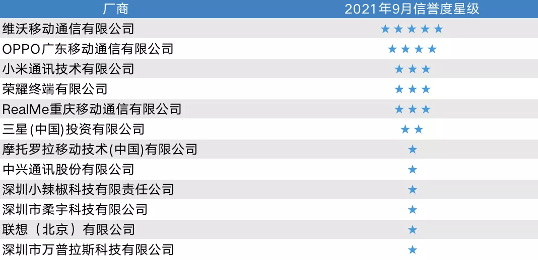 中国移动5G手机测试信誉度榜单发布:OPPO六星成绩,产品实力惊人