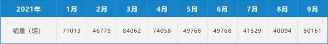 |9月环比增长53.3%,缺芯影响下的东风本田是否迎来复苏的曙光?