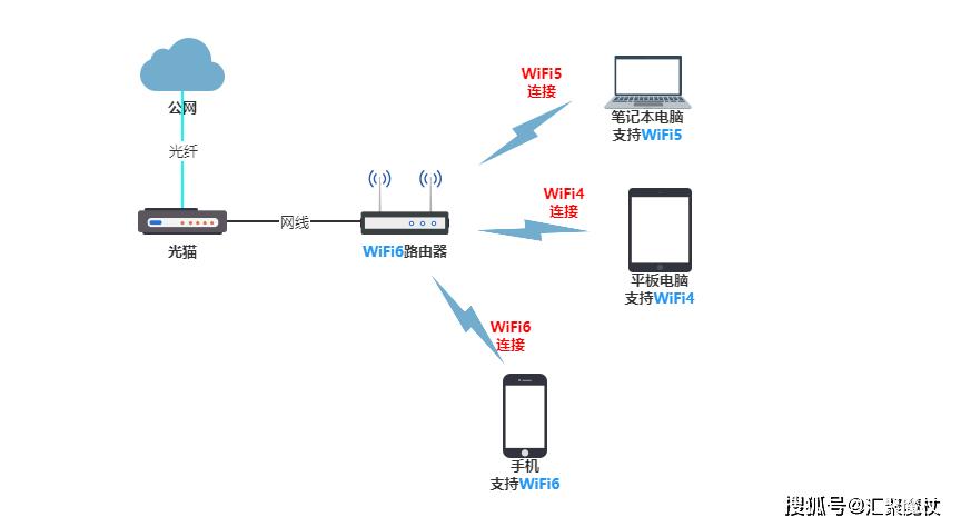 要用WiFi6仅更换无线路由器可不行