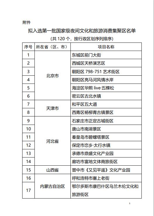 北京东城前门大街、上海外滩等拟确定为国家级夜间文旅消费集聚区fac