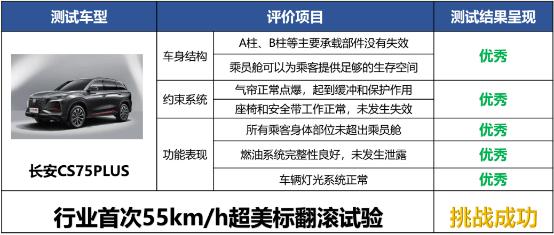 长安CS75PLUS通过超美标翻滚试验 安全再获权威认证