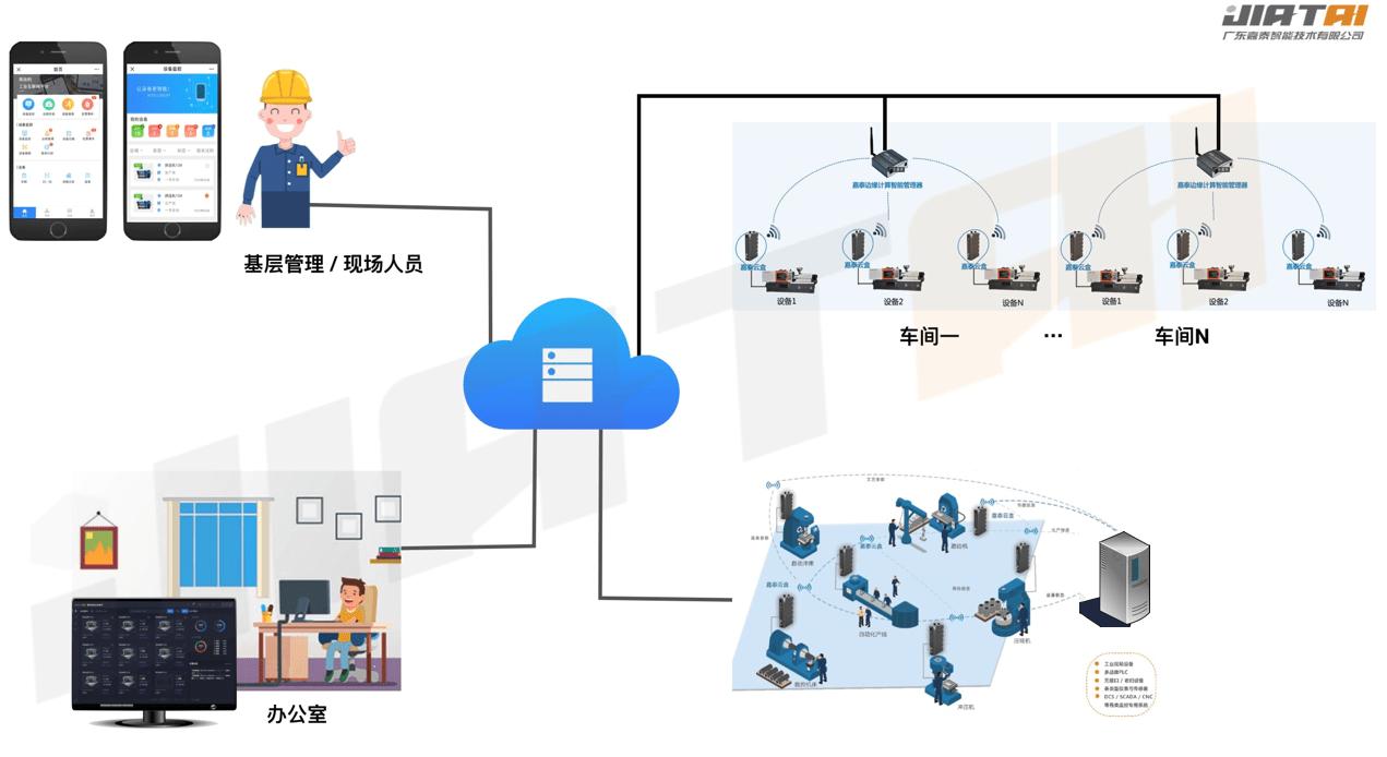 工业设备物联与数据采集管理解决方案