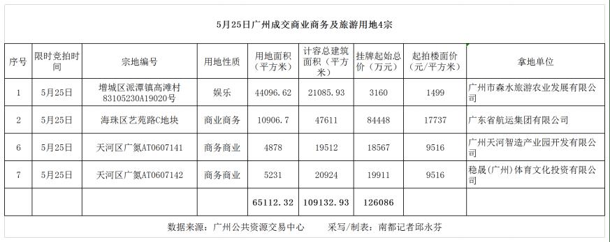 CBA球队在天河拿地建总部!广州今日卖地12亿元