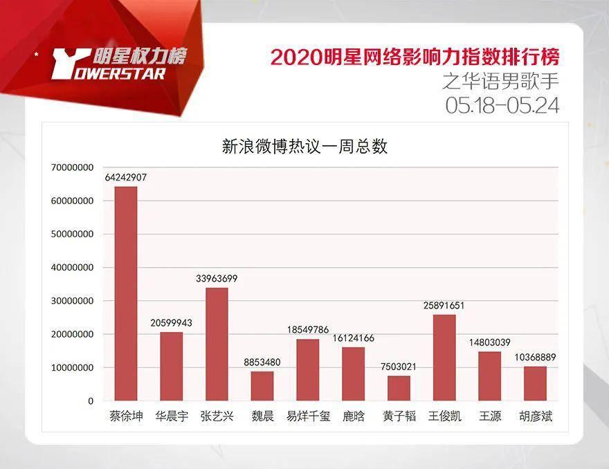 牛牛免费热视频_明星网络影响力指数排行榜第247期榜单之华语男歌手Top10_资讯 ...