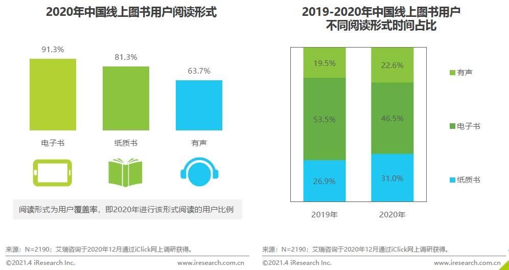京东图书联合艾瑞发布《2020中国图书市场报告》